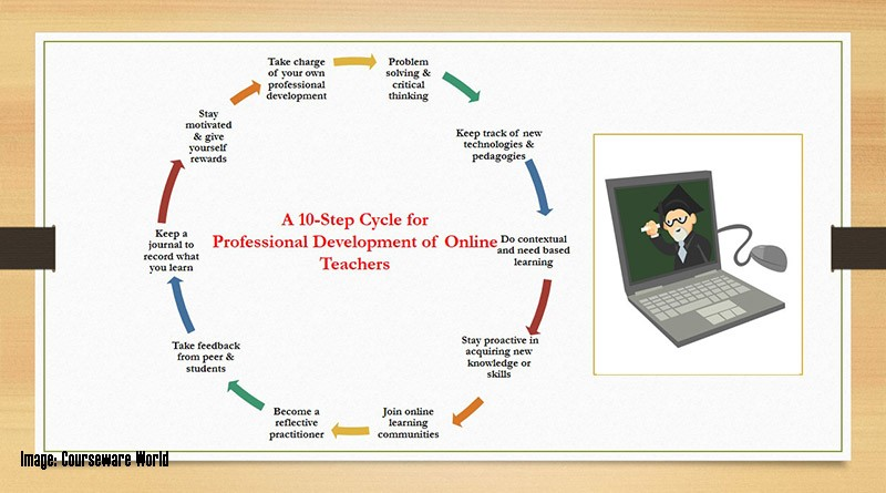 10-step cycle for online teacher professional development