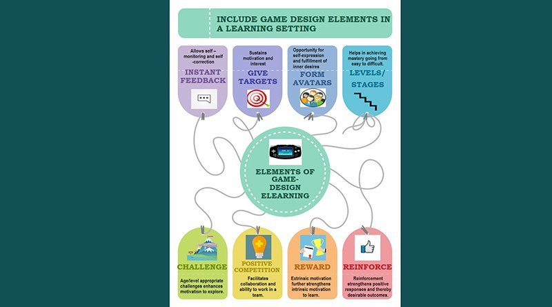 Game design elements in a learning setting